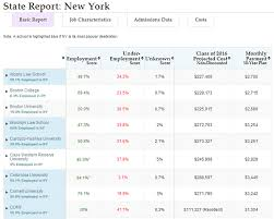 Law School Transparency Score Reports A New Way To Compare