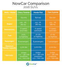 Suv Cargo Space Chart Nowcar Suv Comparison Chevy Ford Honda