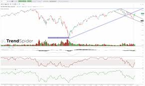 The Key Trend Lines On The Spy And Qqq Charts New Trader U