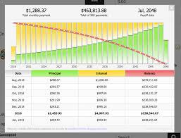 Responsive Mortgage Calculator Wordpress Plugin
