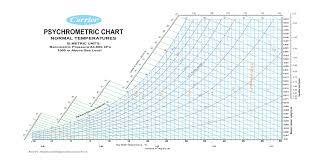 Psychrometric Chart Si Pdf Bedowntowndaytona Com