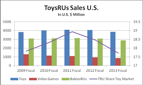 Baby Chart Inspiration Toys 'R' Us Has Major Problems Toys R Us TOYS Seeking Alpha