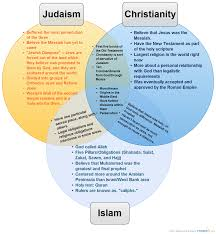 Similarities Between Christianity And Judaism Venn Diagram Similarities Between Christianity And Judaism Venn Diagram
