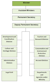 Department Of Tourism Organizational Chart Organisation Chart Ministry Of Tourism Culture And