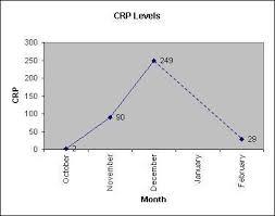 Crp Range Chart Wandering Crp Levels Wandering Thoughts