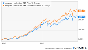 Vanguard Health Care Etf A Good Fund To Benefit From An