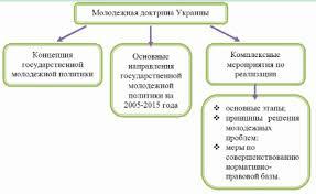 Реферат Гукова Анастасия Игоревна Безработица среди молодежи  Проект Молодежной доктрины Украины