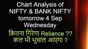 Bank Nifty Nifty Chart Analysis Tomorrow 4 Sep Option Chain Wednesday
