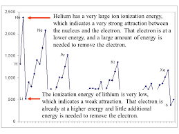 helium has a very large ion ionization energy which indicates a very strong attraction between
