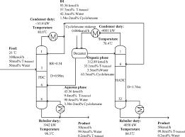 Improving The Performance Of Heterogeneous Azeotropic