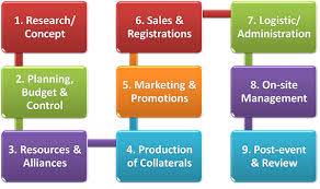 Event Planning Chart Event Management Training Community Development