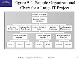 Chap09 Project Human Resource Management
