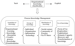 Organizational Design For Knowledge Management Knowledge Management Process A Theoretical Conceptual Research