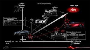 「マツダの「魂動」デザインを全モデルに適応させるために、車」の画像検索結果