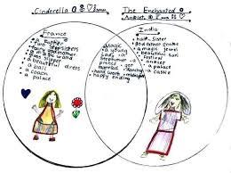 Venn Diagram Character Comparison Character Venn Diagram Template Meaning In Telugu Download