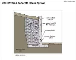 Small Picture Retaining Wall Flexural Reinforcement from Stem Into Footing