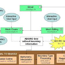 A Schematic Flow Chart Depicting The Data Flow And