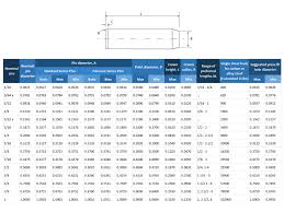 Metric Machining Tolerance Chart Too Tight Or Perfect Fit When To Use Press Fits In Your