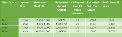 Solar Panel Price Comparison Chart Compare Solar Panel Prices The Renewable Energy Hub