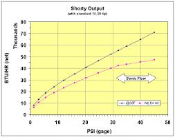 Gas Jet Size Chart Burner Btu Output