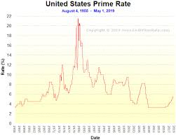 70 Unfolded Prime Rate Chart History
