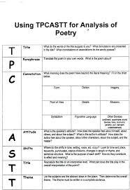 poetry analysis worksheet – streamclean.info