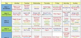 Body Fitness Food Chart 37 Studious Herbalife Calorie Chart