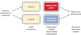 Discuss Experimental Research Design 3 2 Psychologists Use Descriptive Correlational And