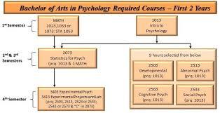 Psychology Flow Chart Ba Course Sequence Flow Chart Utsa Department Of Psychology