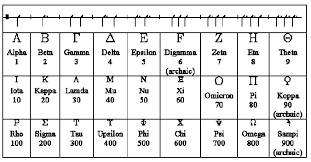 What Are The Meaning Of Numbers What Is Gematria