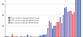 Senate Filibuster History Chart The Rise Of The Filibuster In One Maddening Chart