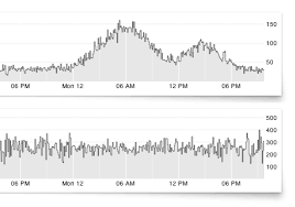 Chart Js Time Series Open Source System For Visualizing Time Series Data Web