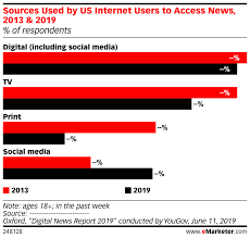 Chart Of News Sources Sources Used By Us Internet Users To Access News 2013