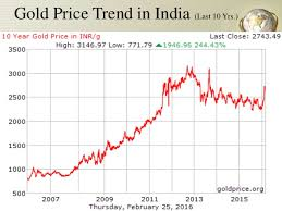 Gold Price Fluctuation Graph In India