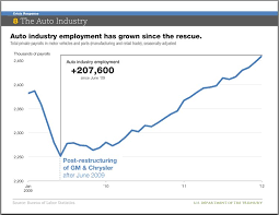 Chart Us Auto Industry Hiring Has Been On An Absolute Tear
