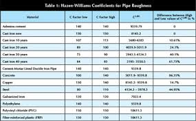 Fire Department Friction Loss Chart Calculating Piping Losses And Their Effect On Pumping
