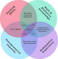 Data Scientist Venn Diagram The Field Of Data Science Yet Another New Data Science Venn Diagram
