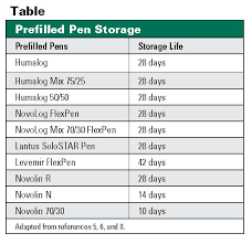 write the date that you opened the bottle on the bottle s label 4 with insulin pens and their cartridges storage life varies from 7 days to 1 month