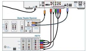cable tv hookup digital stb hdtv connections full view cable connection diagram for motorola digital cable tv box