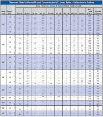 Load Information Diamond Plate Flooring Specialty