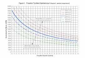 Rc Prop Chart Forum Home Page Prop Ripping Chart