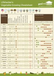 Vegetable Growing Chart Create A Personalized Vegetable Gardening Cheat Sheet With