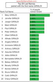 GIRALDI Last Name Statistics by MyNameStats.com