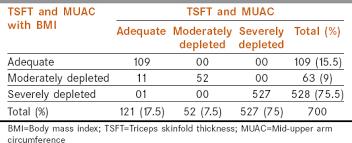 Nutritional Status At Presentation Comparison Of Assessment