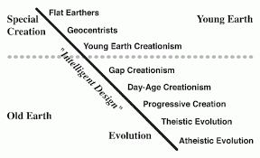the creation evolution continuum ncse figure 1 the relationship between evolution and creationism in christianity is a continuum not