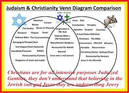 Similarities Between Christianity And Judaism Venn Diagram How To End The Apocalypse Nuke Jerusalem The Problem