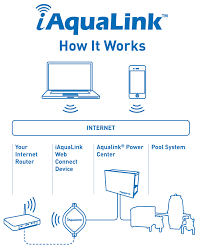 iaqualink pool service maintenance epic pools llc zodiac jandy has been perfecting their aqualink rs control system for many years and the iaqualink is the latest iteration of their fantastic line of