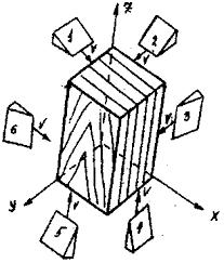 Реферат Виды резания древесины com Банк рефератов  Древесина материал неоднородного строения в трех взаимоперпендикулярных плоскостях Этим трем взаимоперпендикулярным плоскостям соответствуют три главных