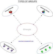 Secondary Group Types Of Groups