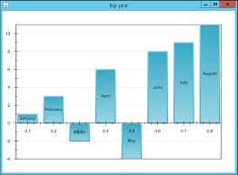 Plotting A Bar Chart Java Data Science Cookbook Book